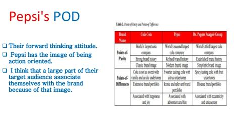 Identify and-establish-brand-positioning-and-value-pepsi