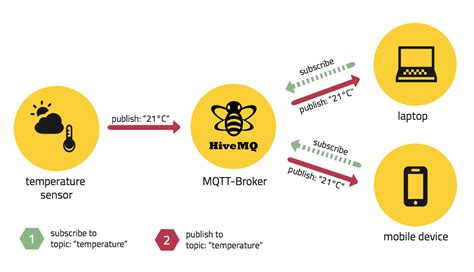 #18 Raspberry Pi: Install and Test Mosquitto MQTT Broker