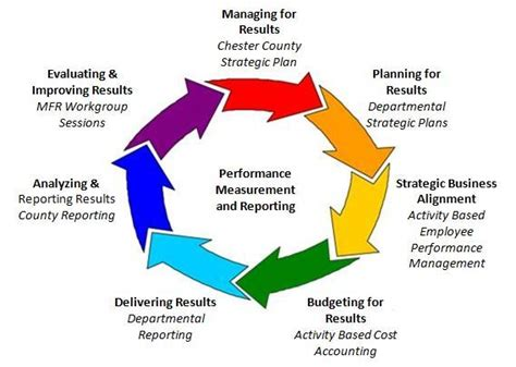 Strategic Plan / Managing for Results | Chester County, PA