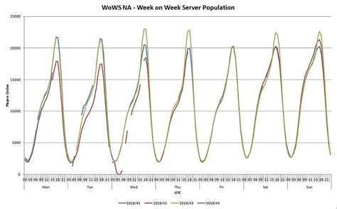 Week on Week Server Stats - General Discussion - World of