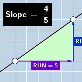 Slope of a Line: Dynamic & Modifiable Illustration
